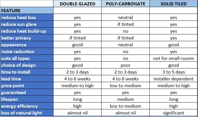 roof comparison table