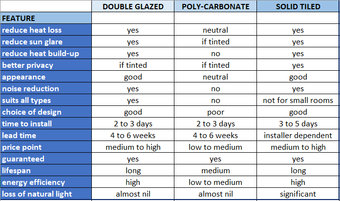 roof comparison table
